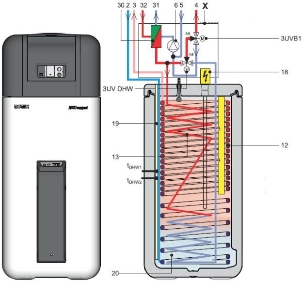 Funzionamento pompa di calore Rotex HPSU Compact in dettaglio