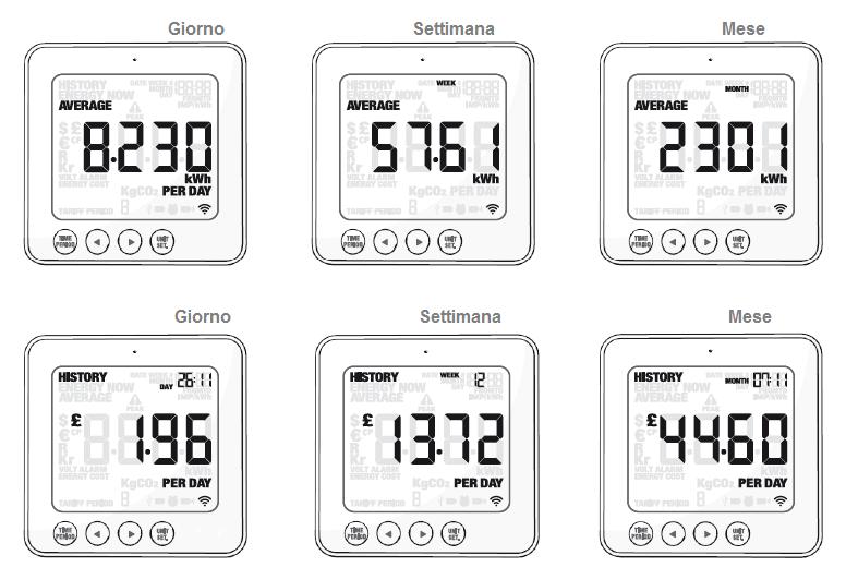 Efergy E2 manuale italiano del misuratore consumi