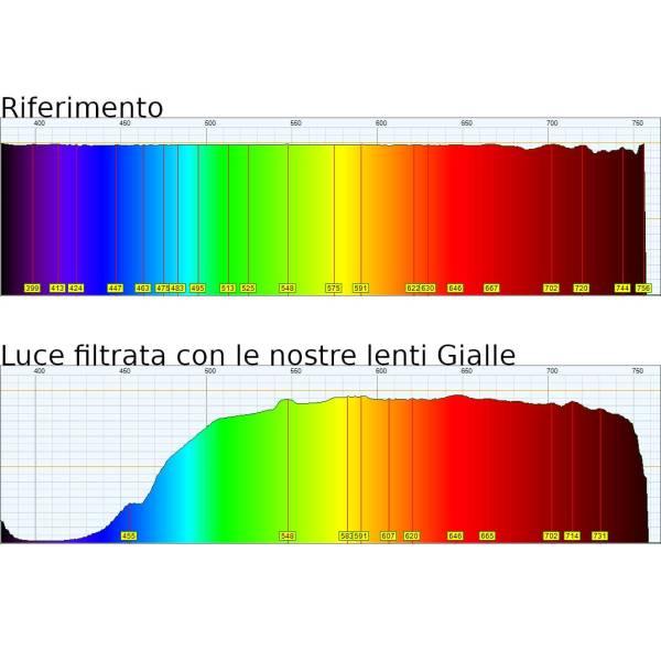 Spettrometro Lenti Gialle rif