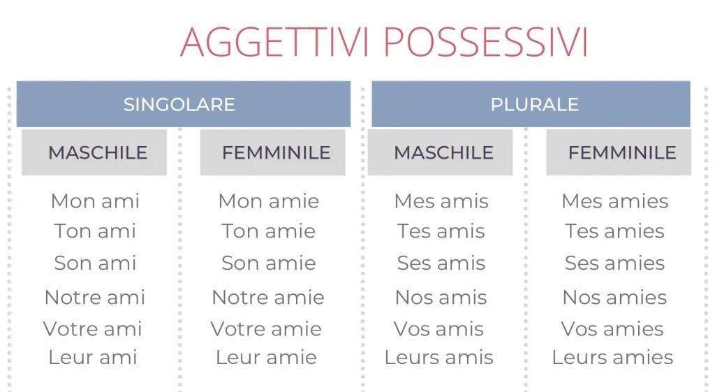 aggettivi possessivi in francese esempi con liaison