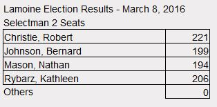 LamElection Results.3.8.16