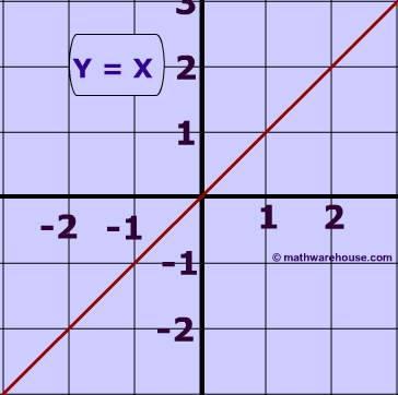 hàm linear