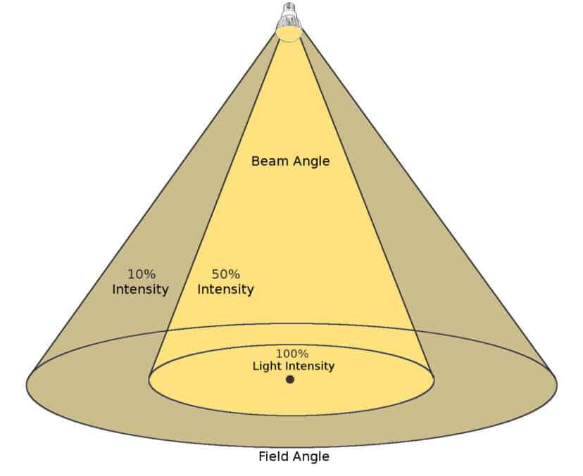 https lamphq com beam angle