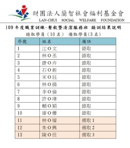 Read more about the article 109年度餐飲暨清潔服務職業訓練班錄訓公告