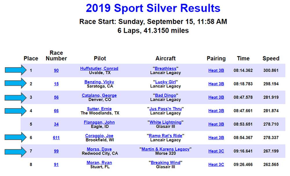 Reno Sport Silver results 2019