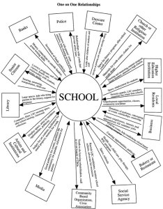 School relationships chart click for larger view also building community schools communityschools rh lancaster unl