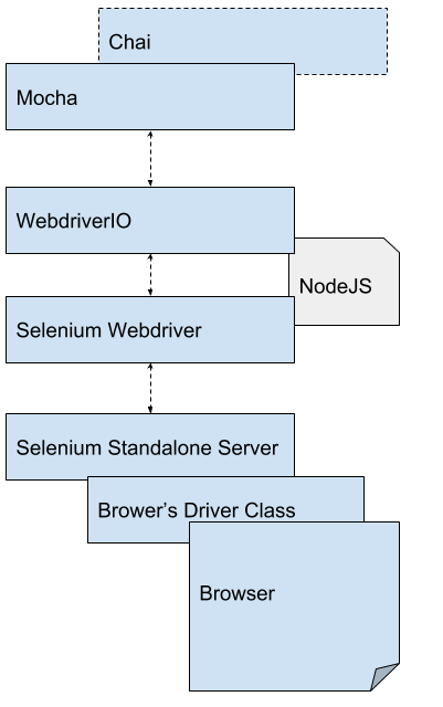 WebdriverIO Test Stack Components