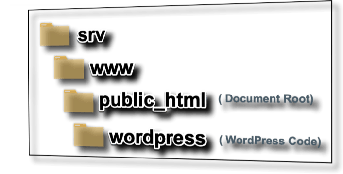 nginx Installing WordPress In A Subdirectory - Lance Cleveland
