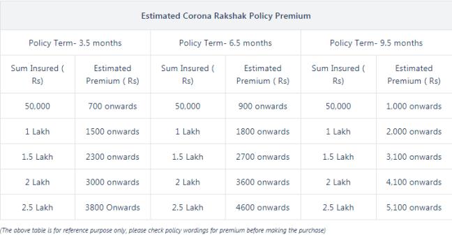 Corona Rakshak Insurance Policy Premium in India