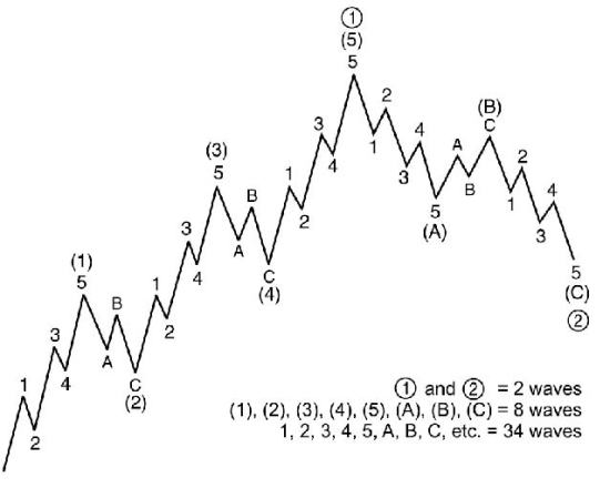 elliot wave theory the ones who got you here won't be the ones to get you there