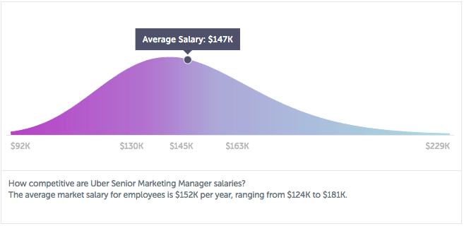 Salary research information for 2018 salary guides and salary paysa malvernweather Choice Image