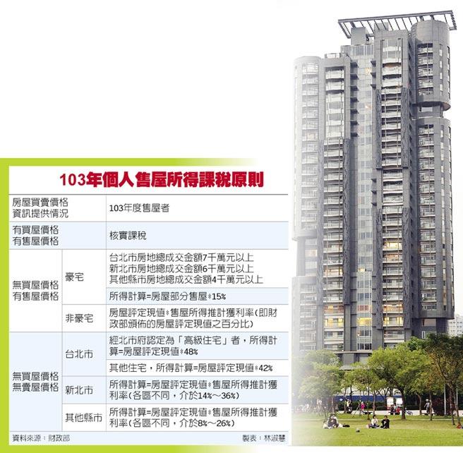 [新聞] 去年賣豪宅無成本證明 課重稅 2015-04-02 | 房地產101