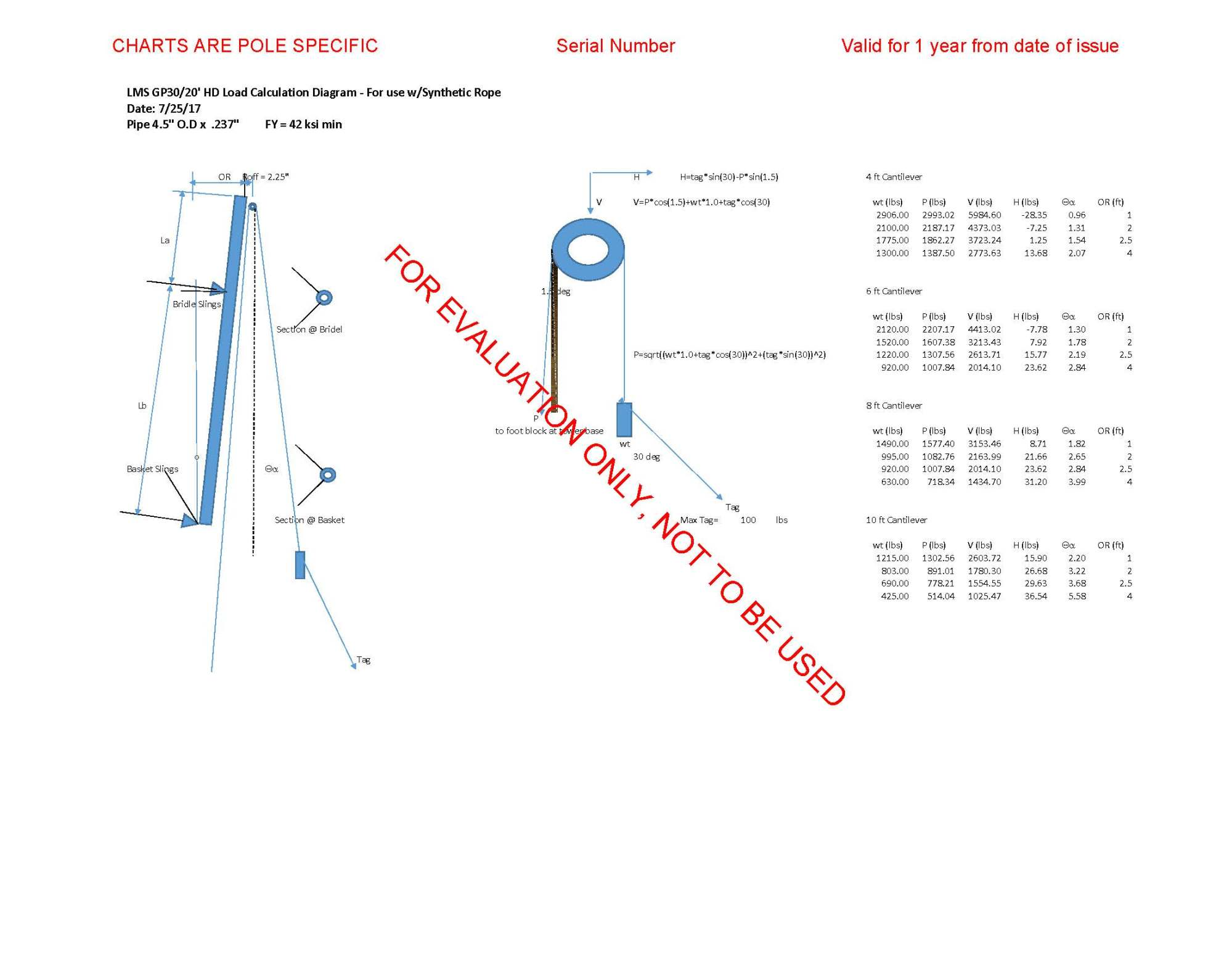 hight resolution of gp30 20 ft hd load chart w 1 7 impact factor unstamped page 2
