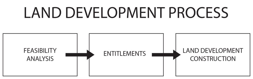 The Land Development process flow chart broken down into three stages: Feasibility Analysis, Entitlements, and the Land Development Construction.