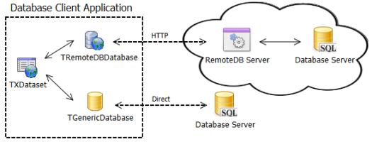 Arquitetura do RemoteDB