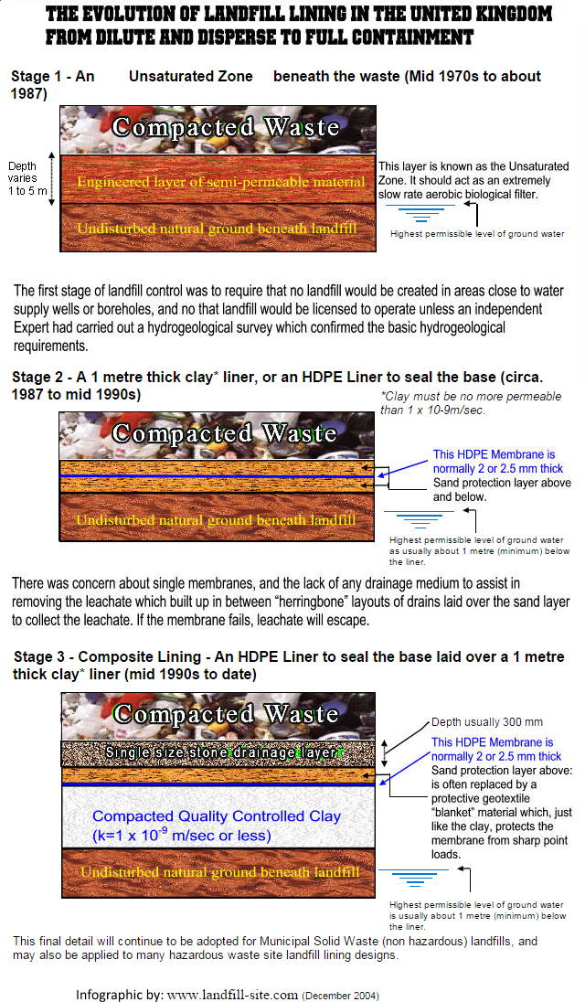 Evolution of landfill lining infographic640x1096 v2