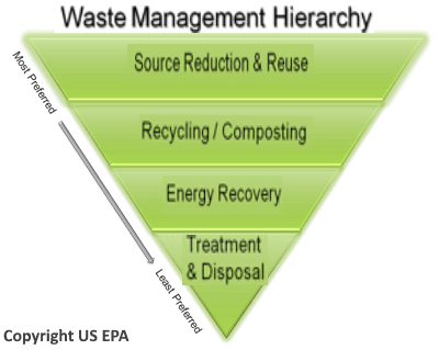 What is a landfill Site illustrated with a USEPA Waste Hierarchy graphic image.
