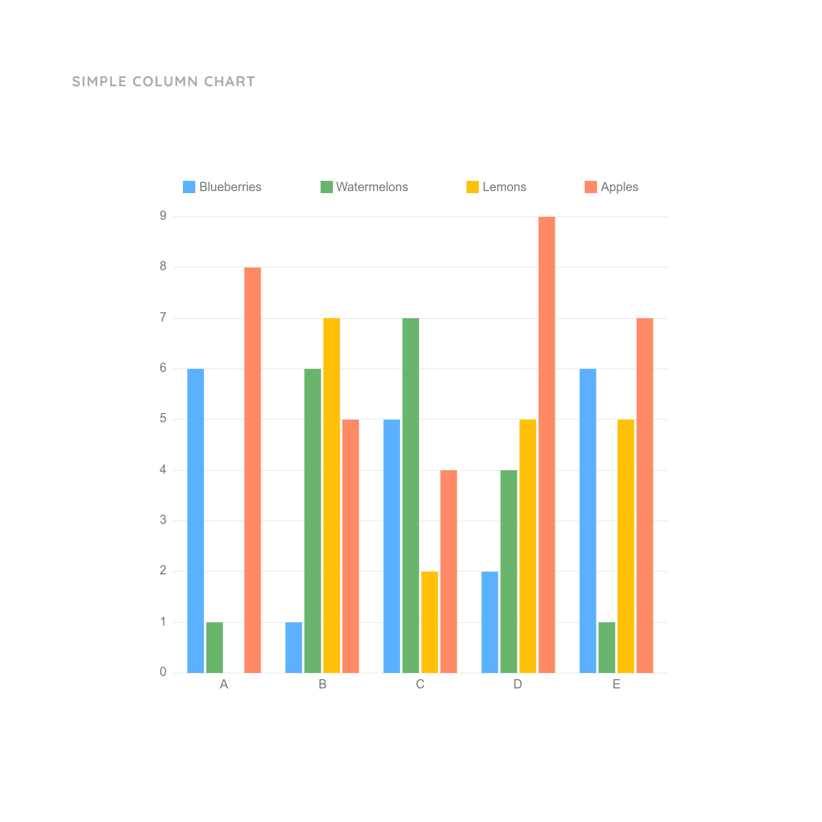 Simple Blank Bar Graph Template