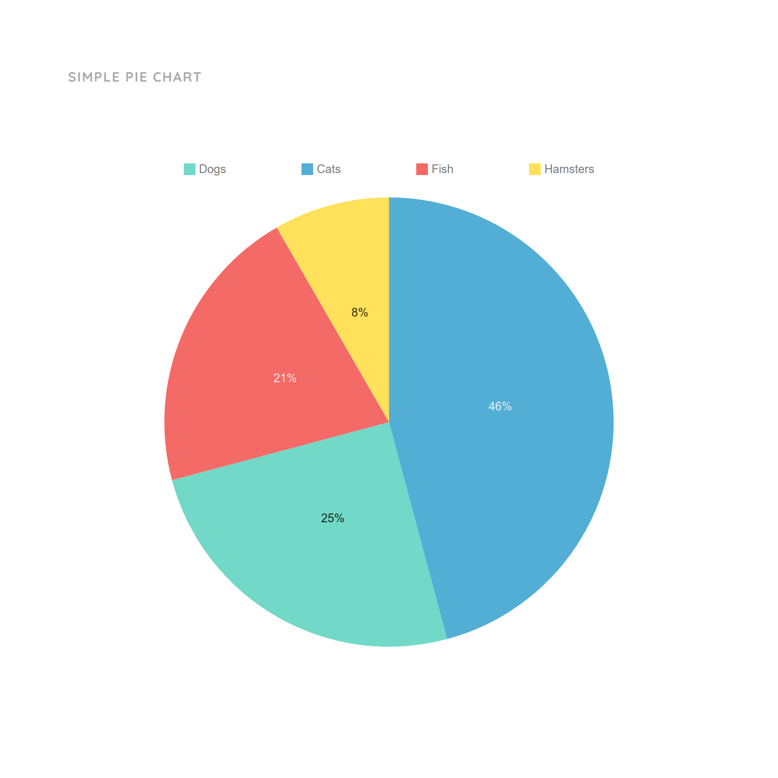 Simple Pie Chart Template For Sales