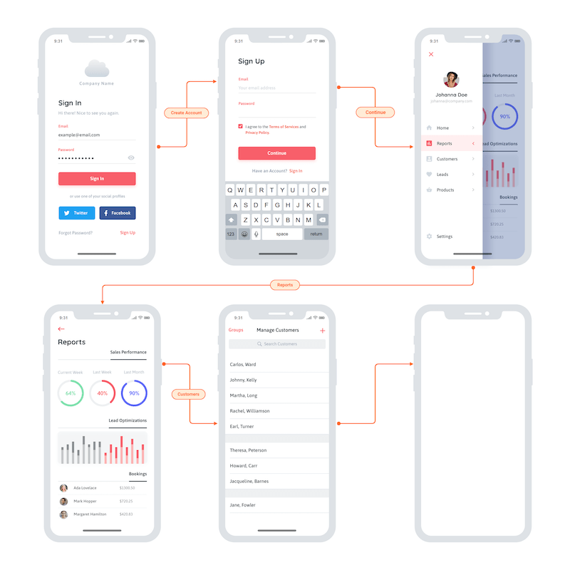 It only takes a few seconds to choose a basic template, insert text and images, and add the finishing touches. Ui Mockups Ux Wireframe Templates Moqups