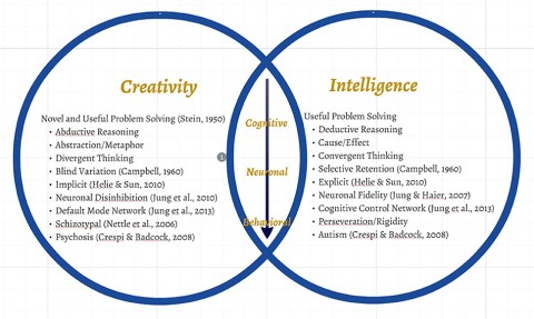 creativityintelligencevenn