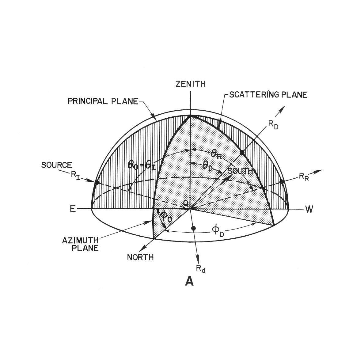 what is a diagram in science reversing camera wiring lambertian reflector  landsat