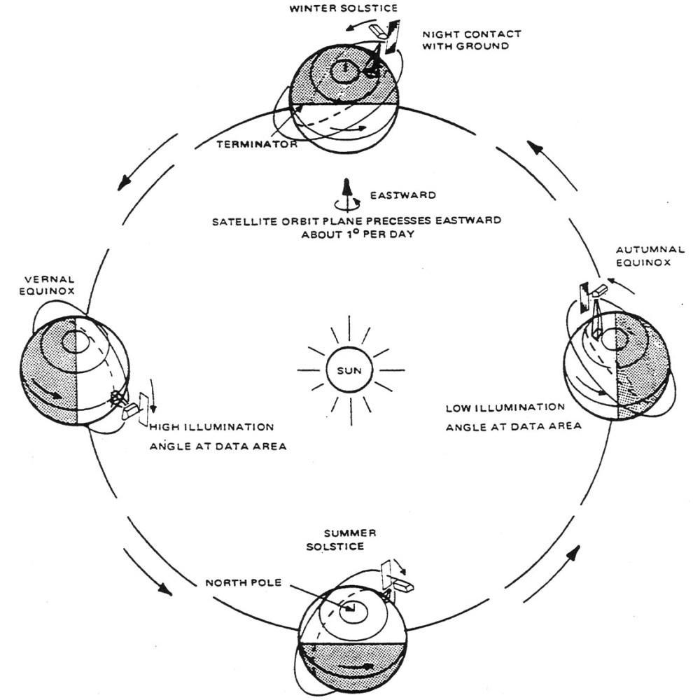medium resolution of schematic diagram illustrating the seasonal illumination variations on a sun synchronous orbit