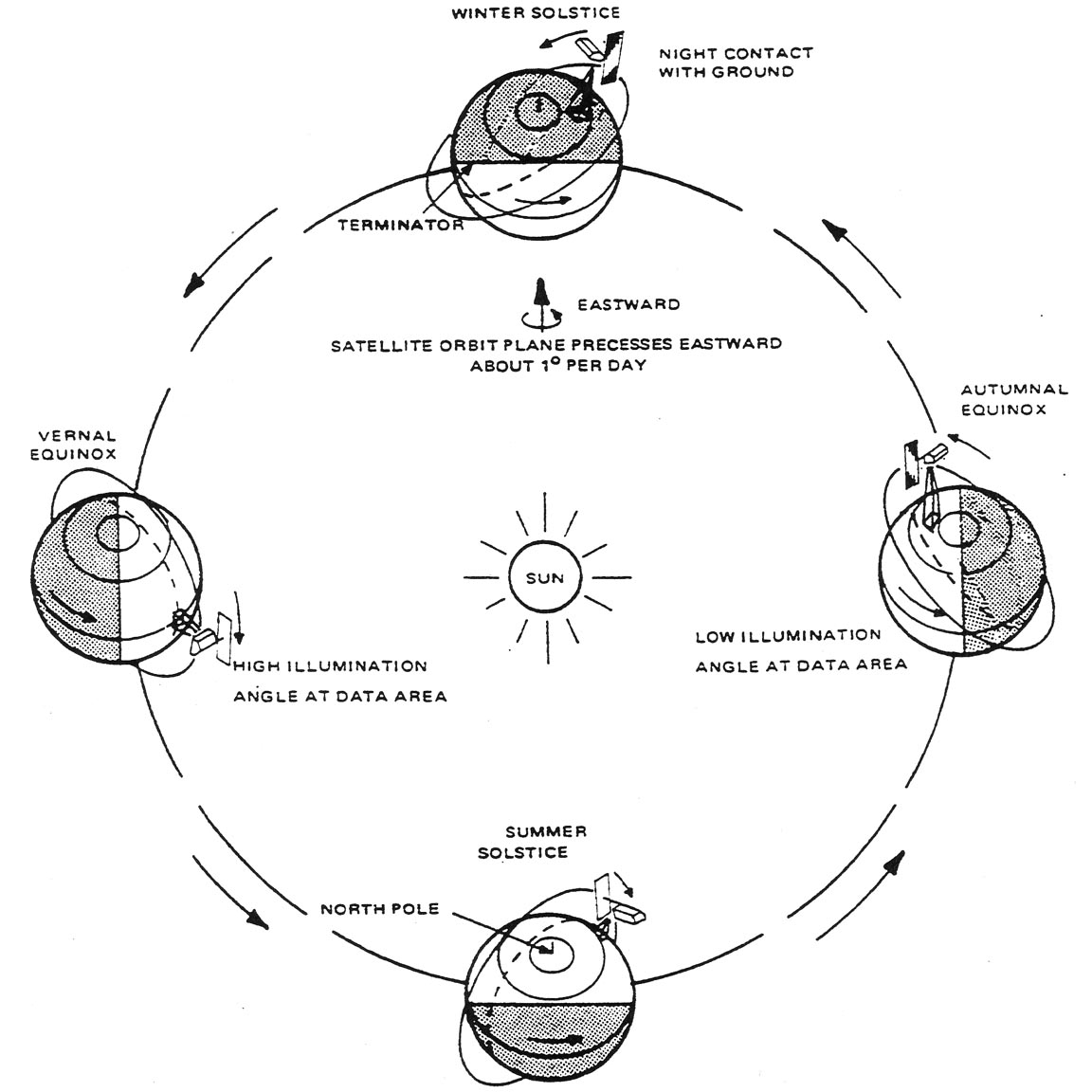 hight resolution of schematic diagram illustrating the seasonal illumination variations on a sun synchronous orbit