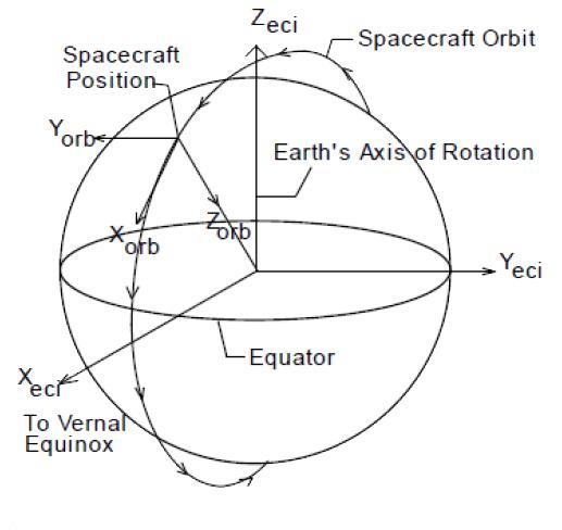Dynamics Of Flight Nasa Science Project
