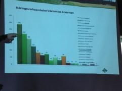 De flesta bönderna i Västerviks kommun håller på mes skogsbruk.
