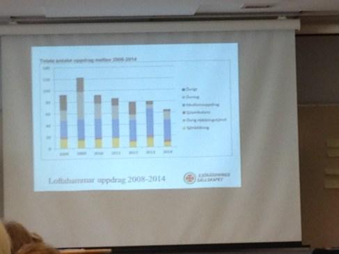 Loftahammars sjäräddning visade på statistik över sina insatser de senaste åren.