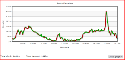 Elevation Profile of Day Three for Lands End to John O'Groats - My End to End