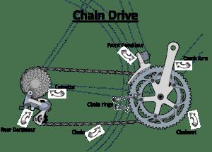 Image of Chain Drive