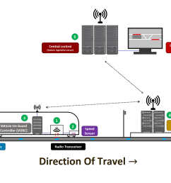 simplified communication net in a cbtc signalling system [ 2684 x 1584 Pixel ]