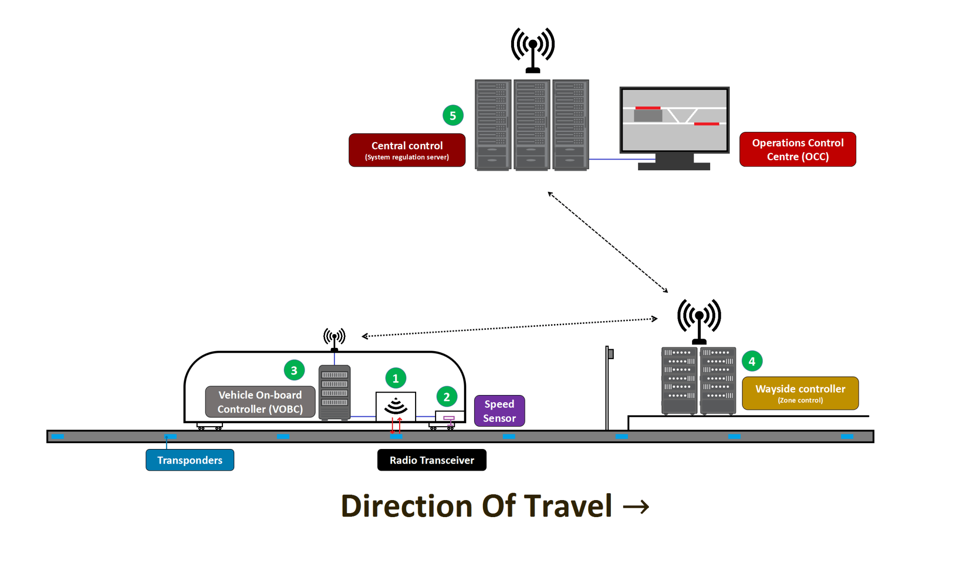 hight resolution of simplified communication net in a cbtc signalling system
