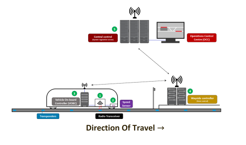 small resolution of simplified communication net in a cbtc signalling system