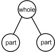 part whole diagrams