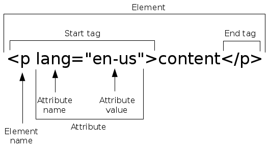 Appendix A: Basics of HTML — Transforming Data with