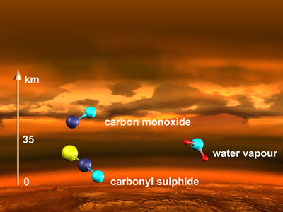 Impresi artis yang menunjukan molekul-molekul yang ditemukan Venus Express pada atmosfer rendah di Venus. Kredit : ESA ( gambar oleh : C. Carreau)