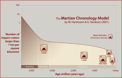 Kronologis di Mars. Kredit Gambar : ESA