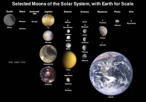 Satelit-satelit di Tata Surya. Kredit : NASA