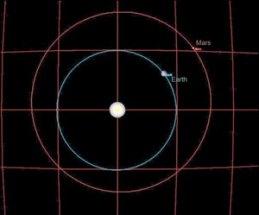 Oposisi Mars dilihat dari arah kutub. Kredit : ESA
