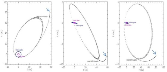 Gambar 3. Posisi asteroid 4179 Toutatis pada 314,184 tahun dari 24 Juli 2012 pukul 00:00:00 UT.  Matahari berada pada posisi titik (0,0). Terlihat bahwa asteroid 4179 Toutatis pada akhirnya melampaui jarak 50 au, yaitu jarak sabuk Kuiper. Panah biru menunjukkan posisi akhir, lebih dari 314 ribu tahun setelah 24 Juli 2012 pukul 00:00:00 UT