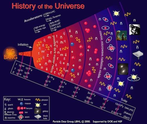 Sejarah evolusi alam semesta. Kredit : LBNL