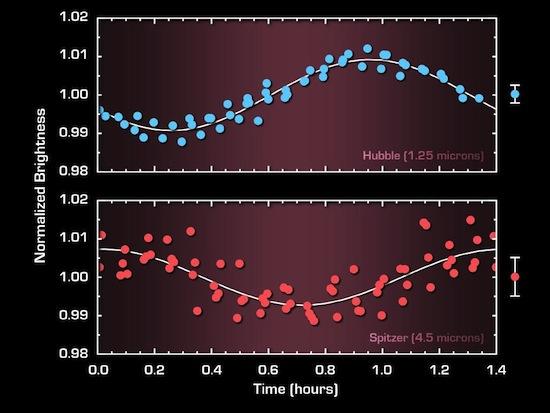 Variasi kecerlangan katai coklat  2MASSJ22282889-431026 yang diteliti Hubble dan Spitzer. Kredit: NASA/JPL-Caltech/University of Arizona