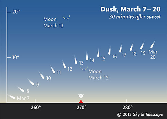 Jejak komet C/2011 L4 PANSTARRS. Kredit: Sky & Telescope