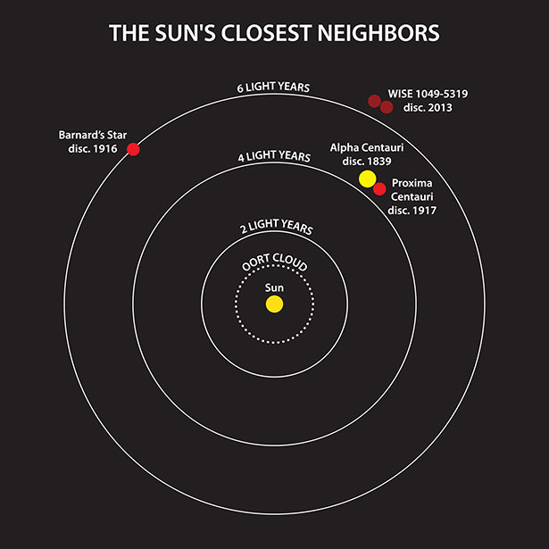 Perbandingan jarak tetangga Matahari. Kredit: Janella Williams, Penn State University.