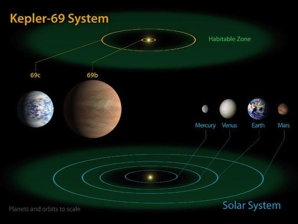 Perbandingan Sistem Kepler-69 dan Tata Surya. NASA Ames/JPL-Caltech