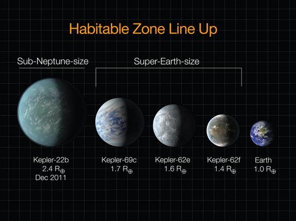 Perbandingan planet laik huni yang sudah ditemukan. Kredit: NASA/Ames/JPL-Caltech