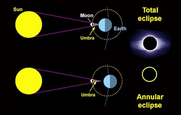 Proses terjadinya gerhana matahari. Kredit: Sky & Telescope